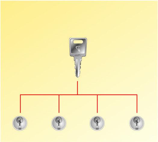 Cable antivol Eco à clé KA pour vos solutions de Sécurité antivol