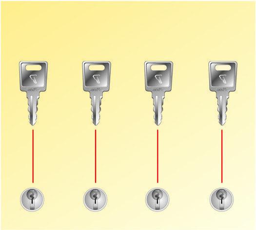 Câble antivol Push & Lock Wedge pour vos solutions de Sécurité antivol