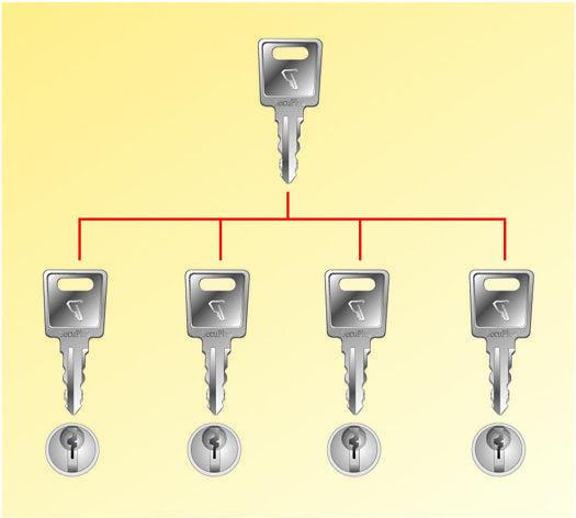 Clé passe Push & Lock MK pour vos solutions de Sécurité antivol